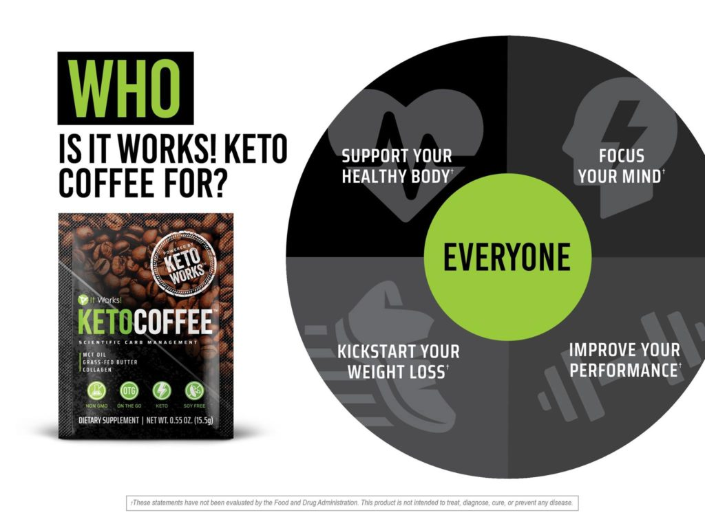 Who is It Works Keto Coffee for?